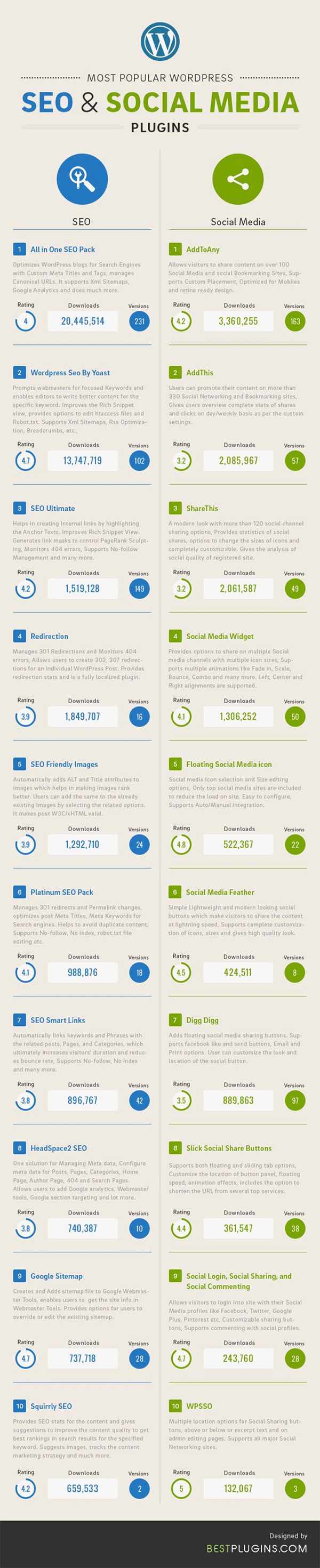 Wordpress plugins SEO social media
